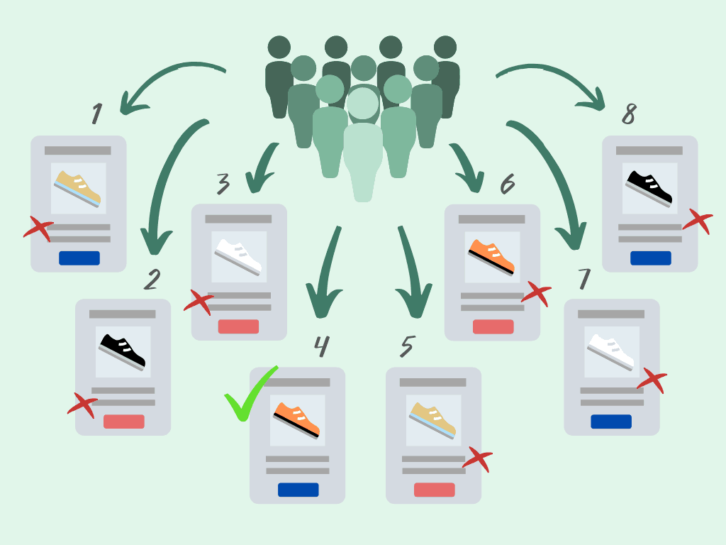 Multivariate testing shown as a group of users split into 8 testing subsets..